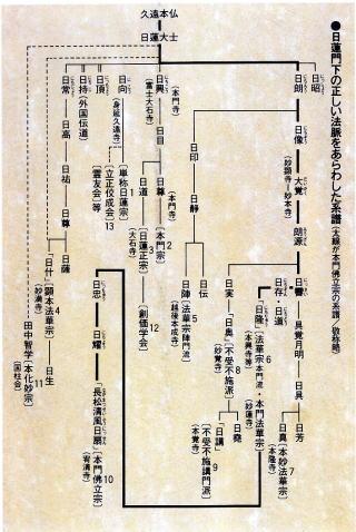 本門佛立宗系図